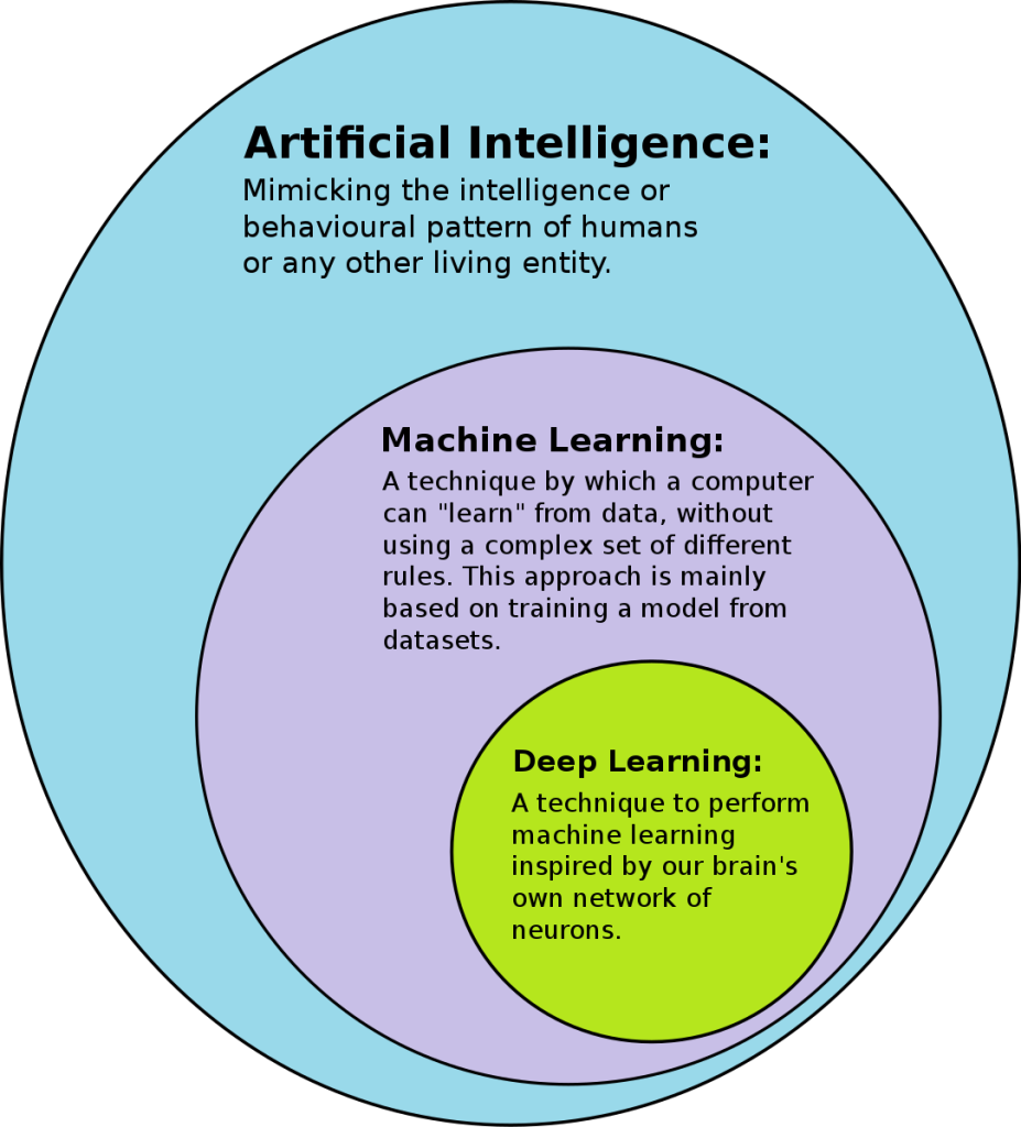 A Venn Diagram that explains Artificial Intelligence, Machine Learning and Deep Learning